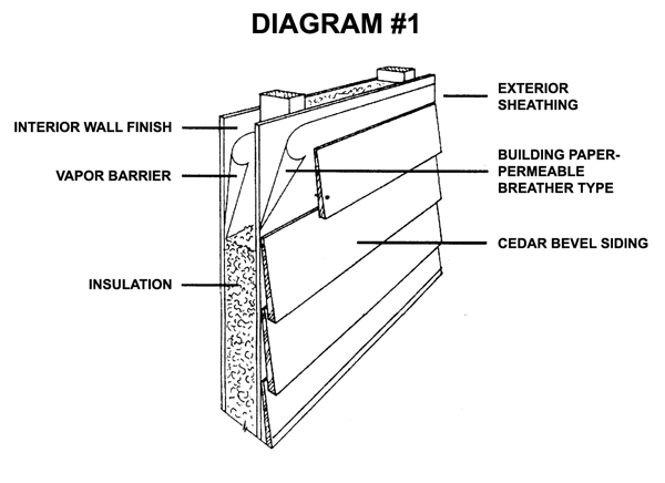 Exterior Wall Siding Diagram Great Installation Of Wiring Diagram
